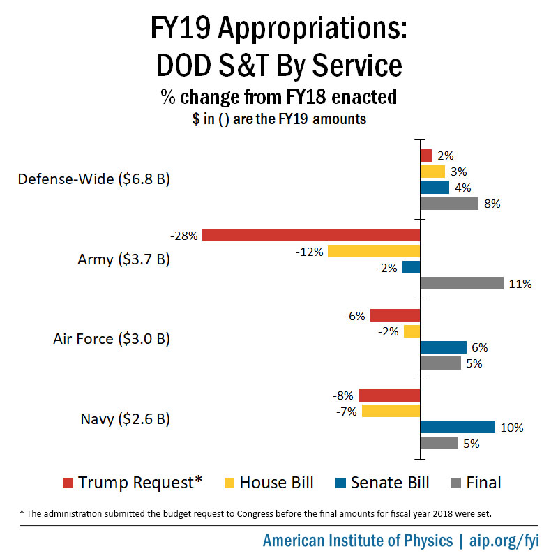 FY19 Appropriations: DOD S&T by Service