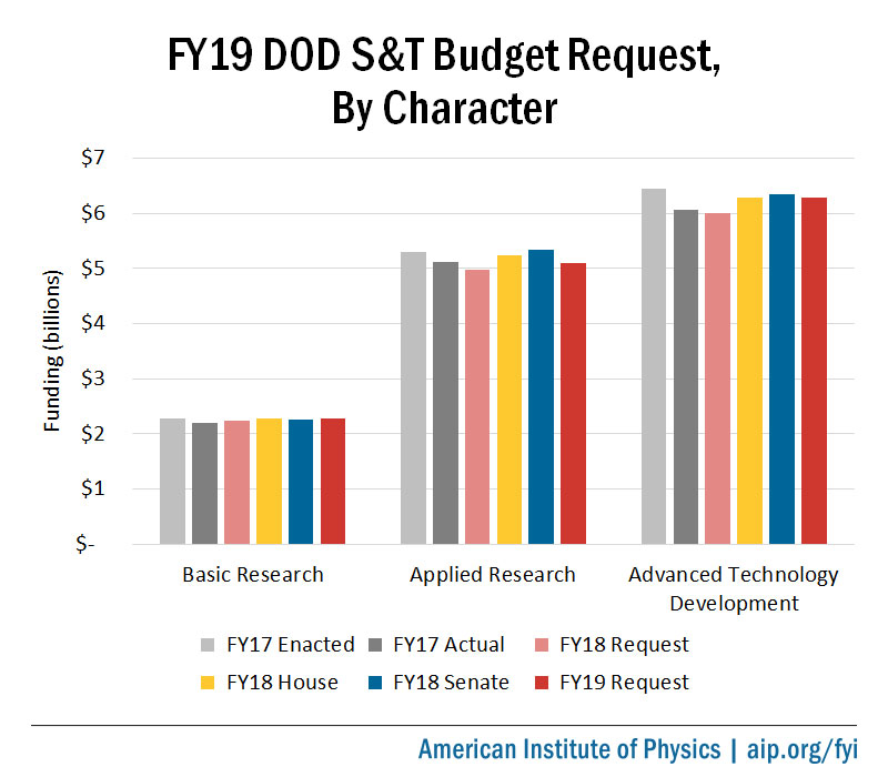 FY19 DOD S&T Budget Request, by Character