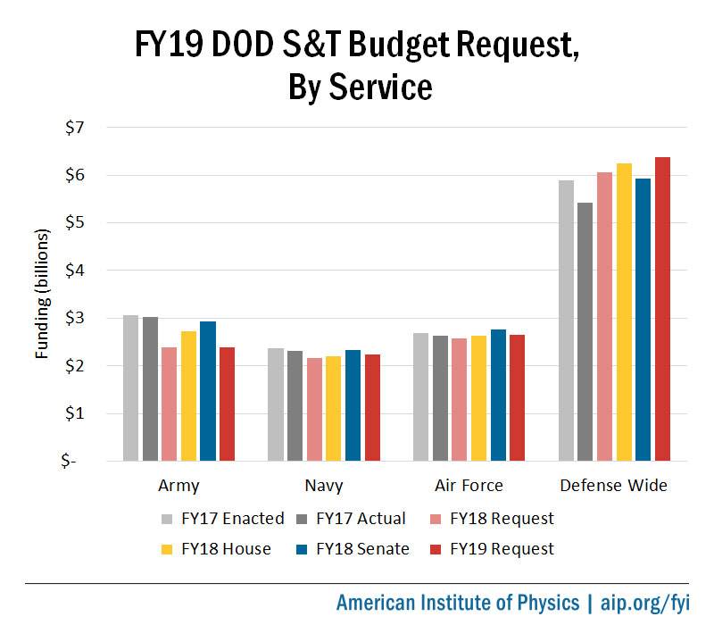 FY19 DOD S&T Budget Request, by Service Branch