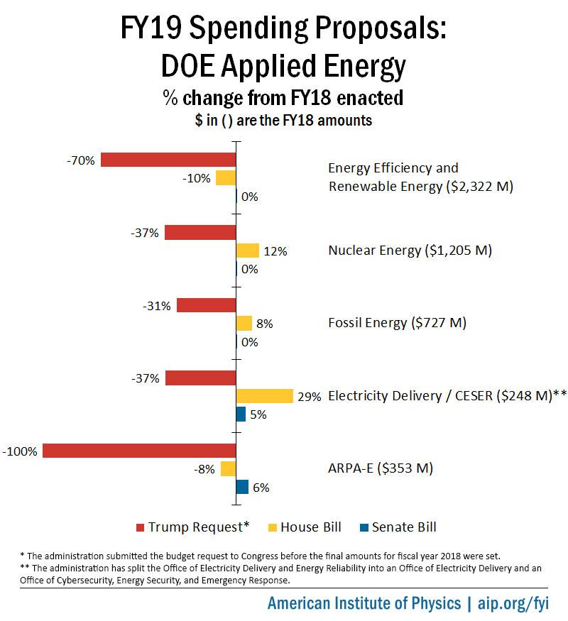 FY19 Spending Proposals: DOE Applied Energy