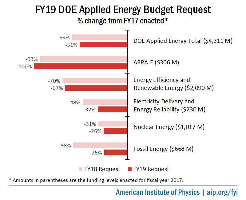 FY19 DOE Applied Energy Budget Request