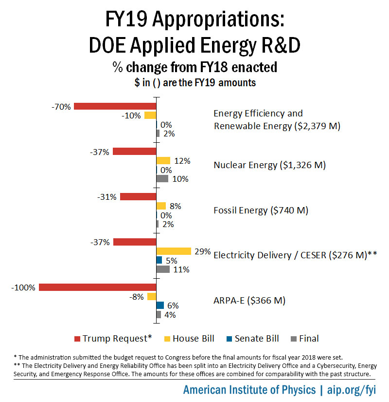 FY19 Appropriations: DOE Applied Energy