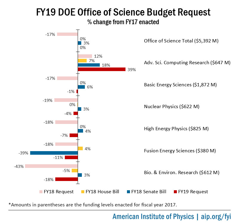 FY19 DOE Office of Science Budget Request