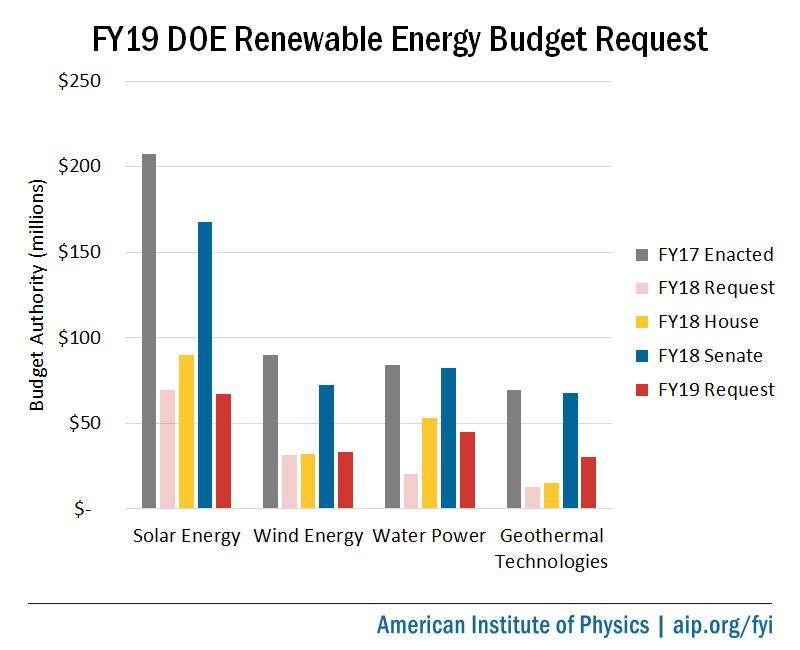 FY19 DOE Renewable Energy Budget Request