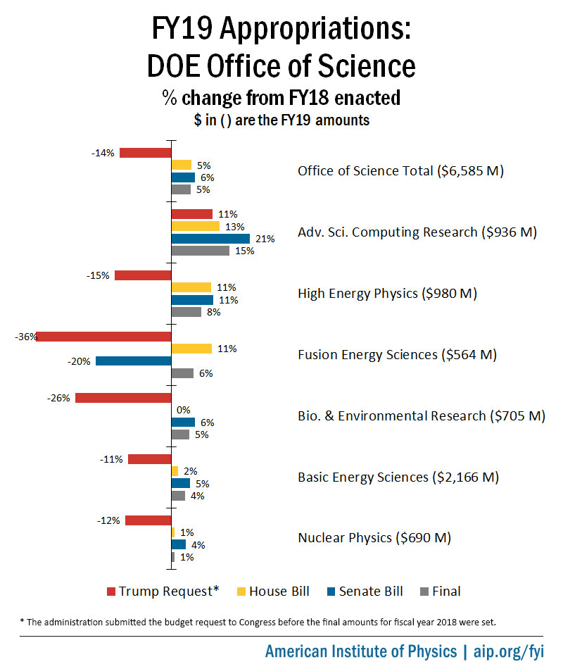 FY19 DOE Office of Science Appropriations
