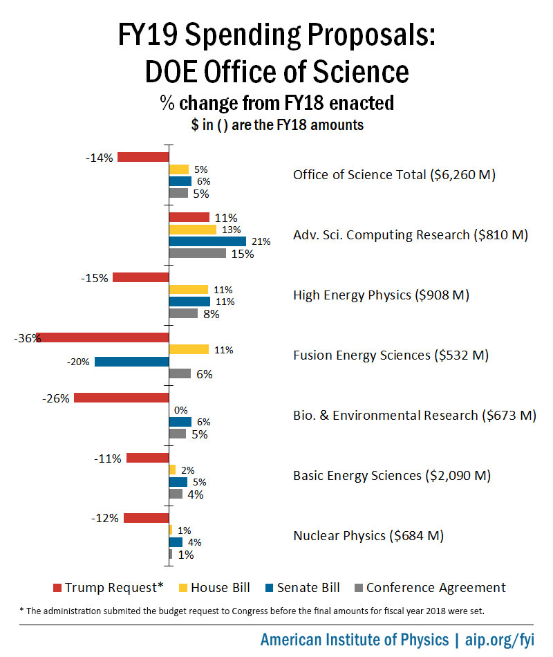 FY19 DOE Office of Science Spending Proposals