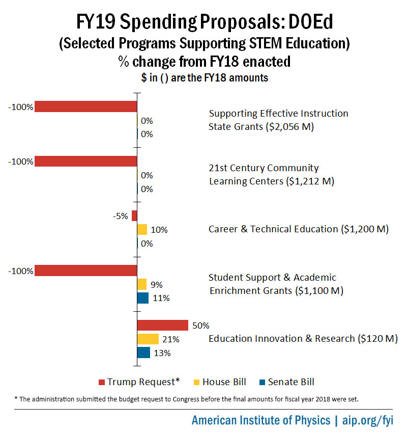 FY19 Appropriations Proposals for DOEd Programs Supporting STEM Education
