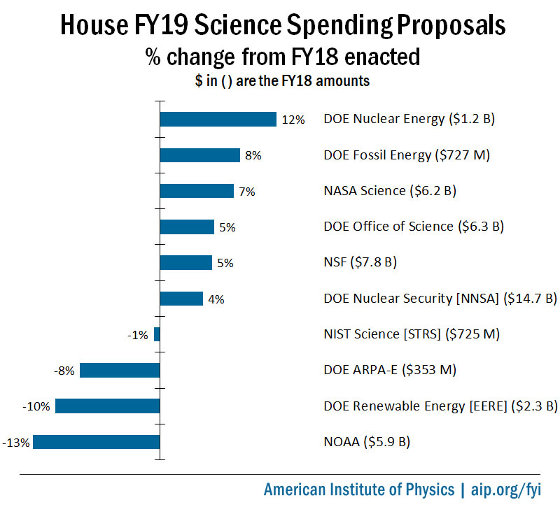 House FY19 Science Spending Proposals