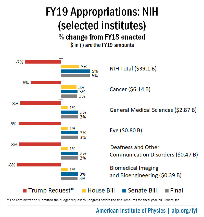 Final FY19 NIH Appropriations