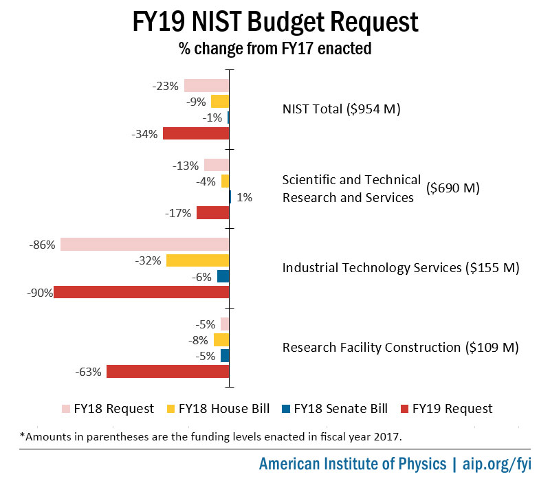 NIST FY19 Budget Request Summary Chart