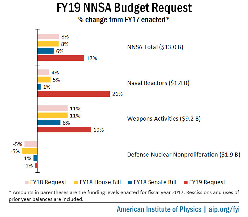 FY19 NNSA Budget Request