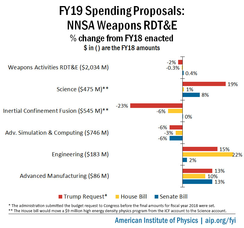FY19 NNSA Weapons RDT&E Appropriations