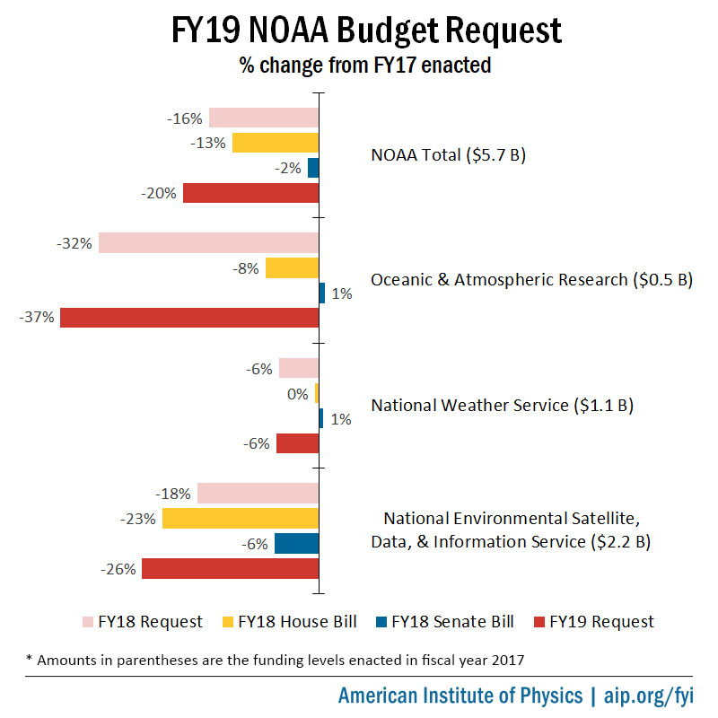 FY19 NOAA Budget Request