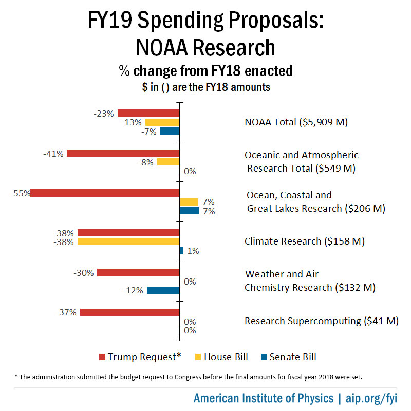 FY19 spending proposals for NOAA's Office of Oceanic and Atmospheric Administration