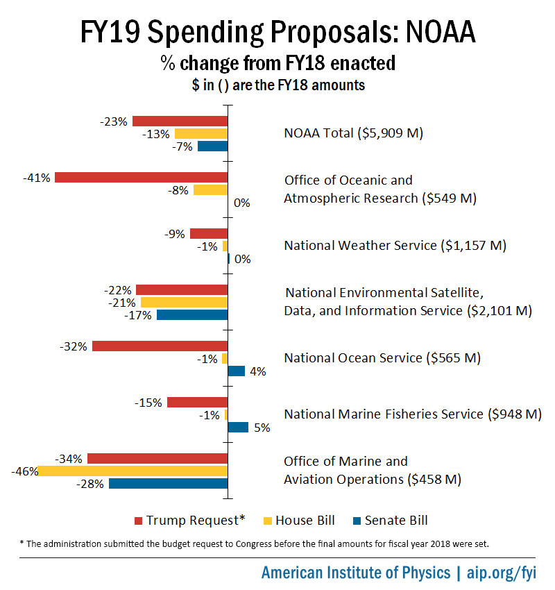 7c0198435c8d FY19 spending proposals for the National Oceanic and Atmospheric  Administration