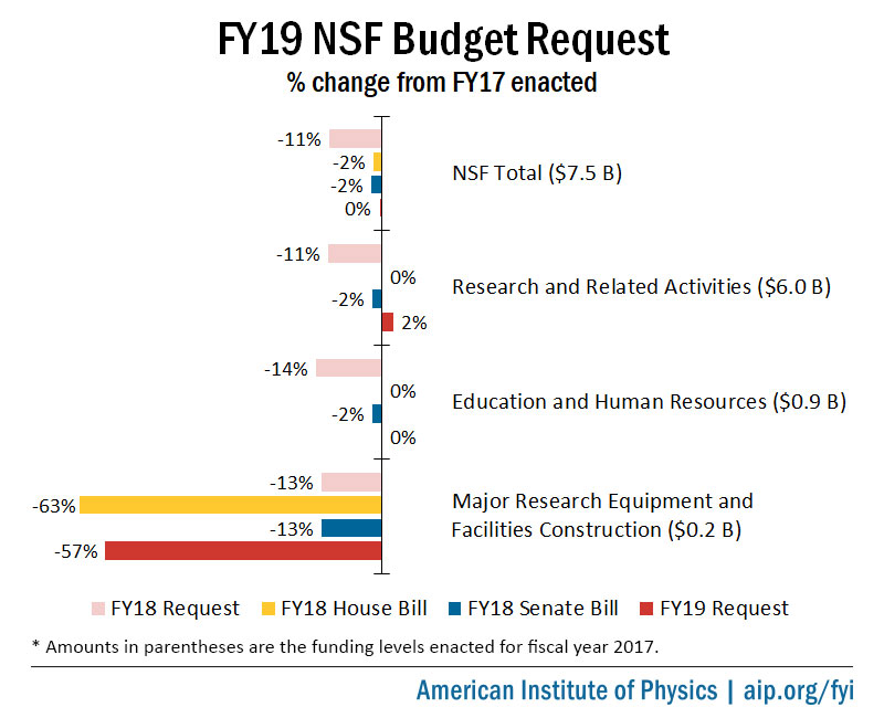 FY19 NSF Budget Request