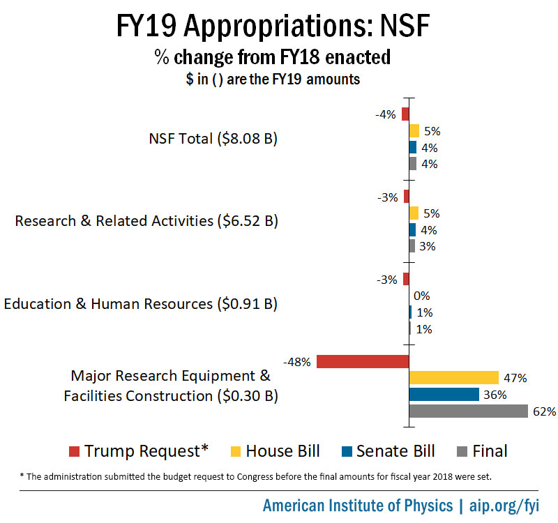 FY19 Appropriations: NSF