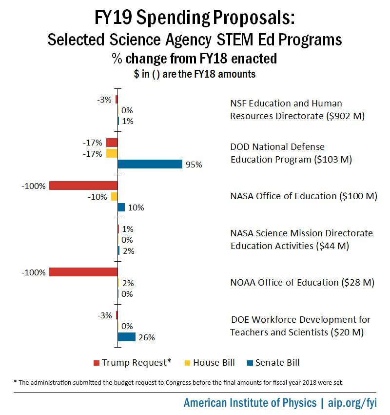 FY19 Appropriations Bills: Science Agencies STEM Education Programs