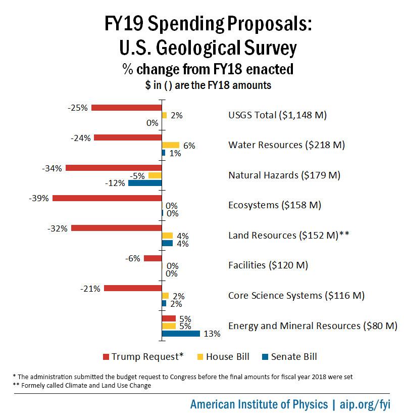 FY19 spending proposals for U.S. Geological Survey
