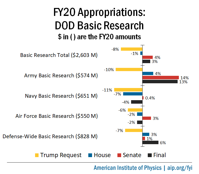 FY20 DOD S&T Appropriations: Basic Research