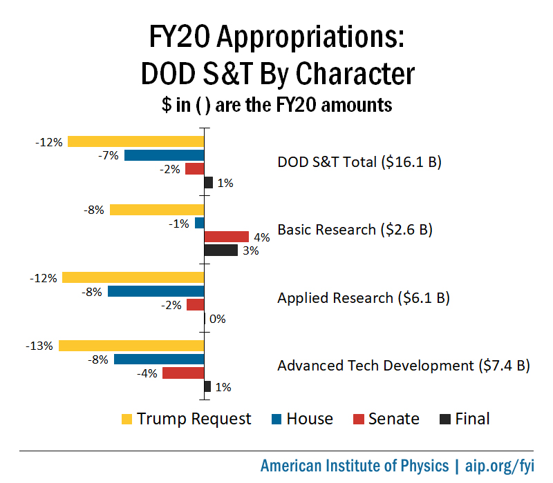 FY20 DOD S&T Appropriations, By Character