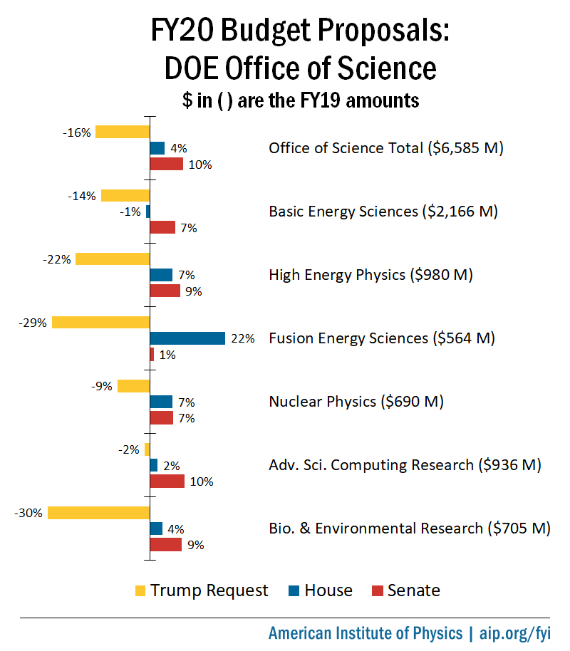 FY20 Budget Proposals: DOE Office of Science