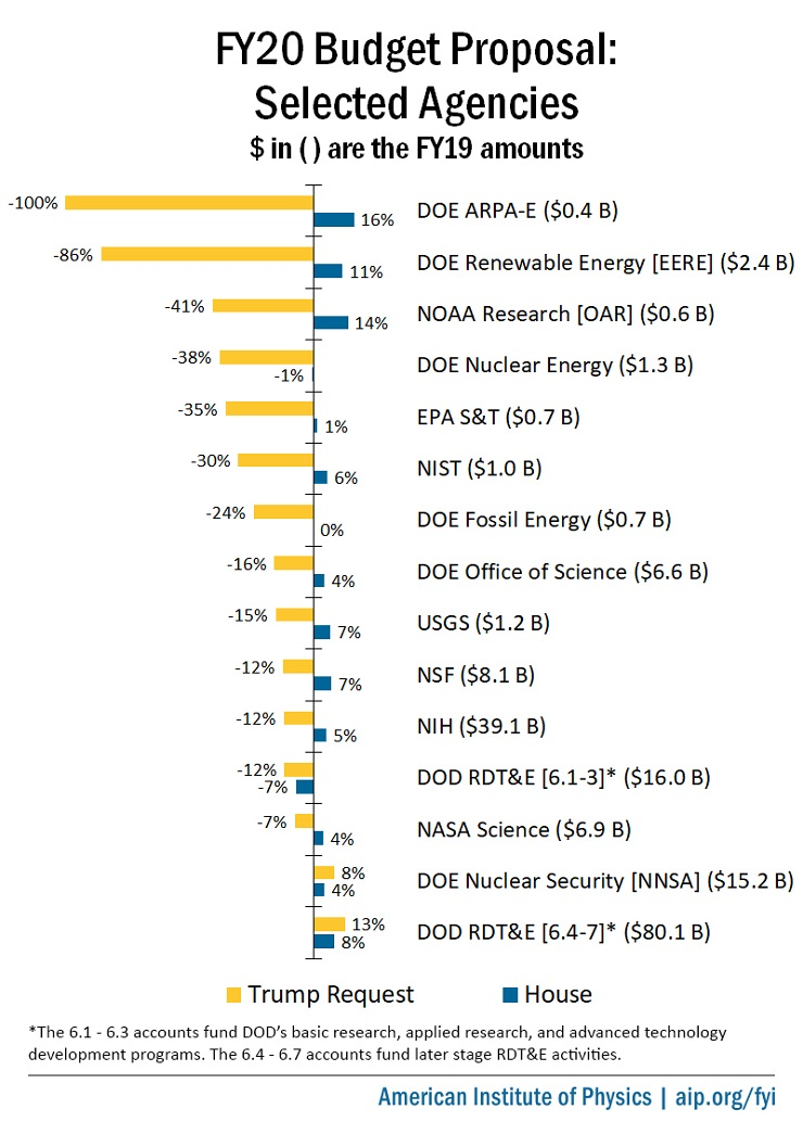 FY20 Budget Proposals for Science Agencies