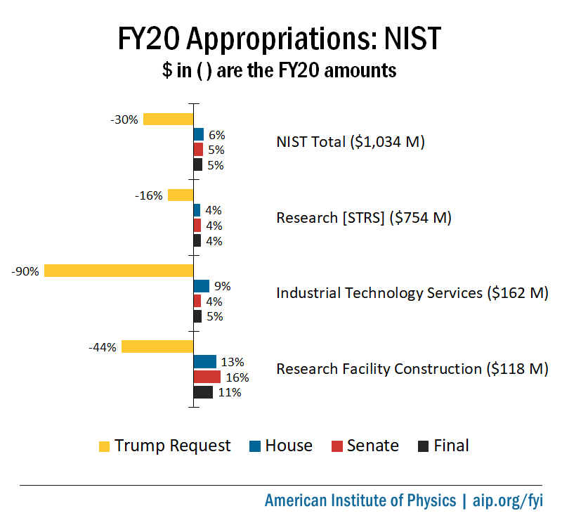 FY20 Appropriations: NIST