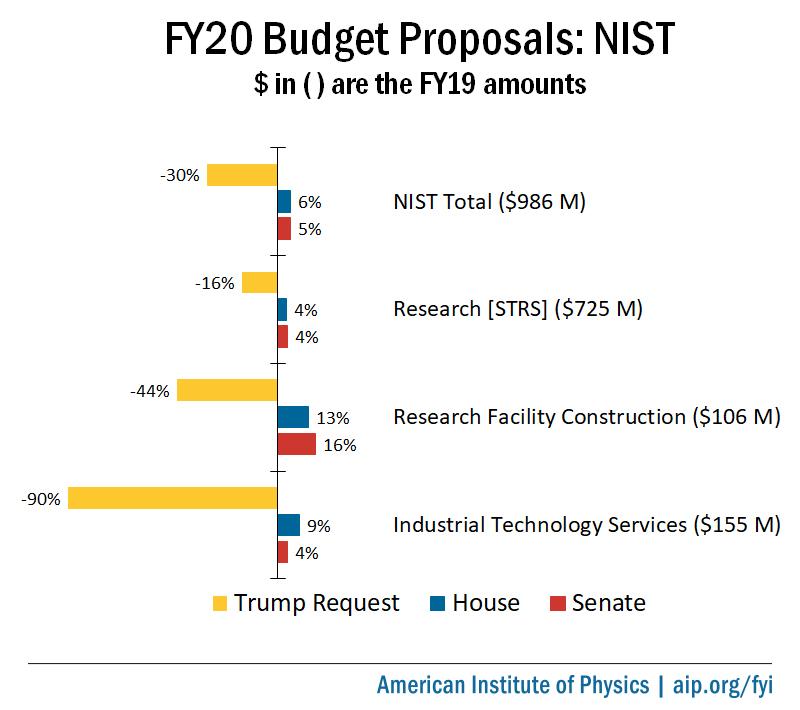 FY20 Budget Proposals: NIST