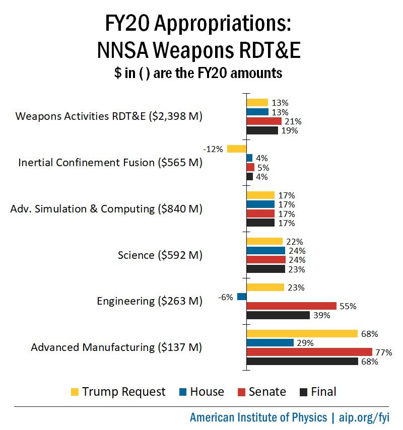 FY20 NNSA Appropriations Chart