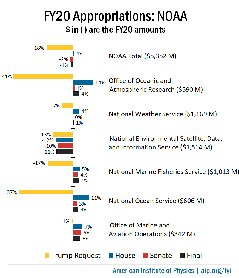 FY20 Appropriations: NOAA