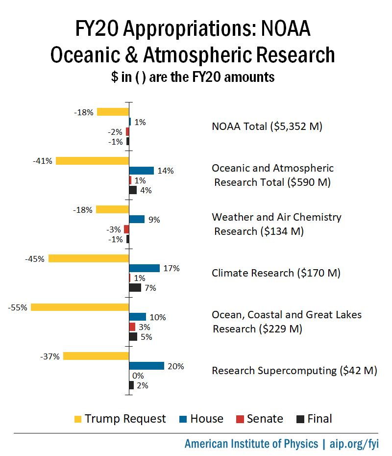 FY20 Appropriations: NOAA OAR