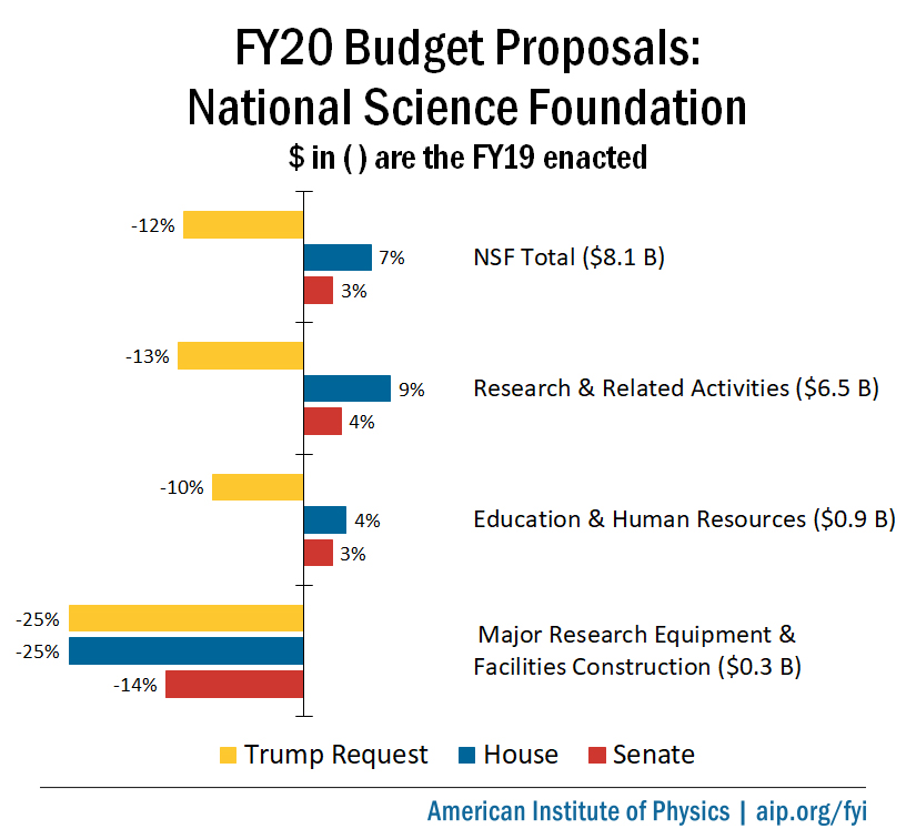 FY20 Budget Proposals: National Science Foundation