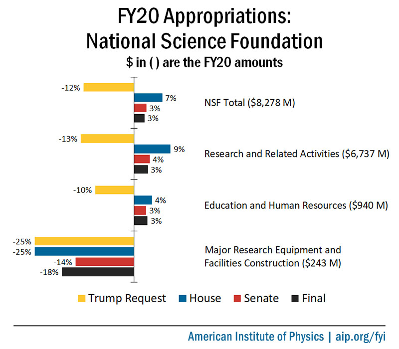 FY20 NSF Appropriations Chart