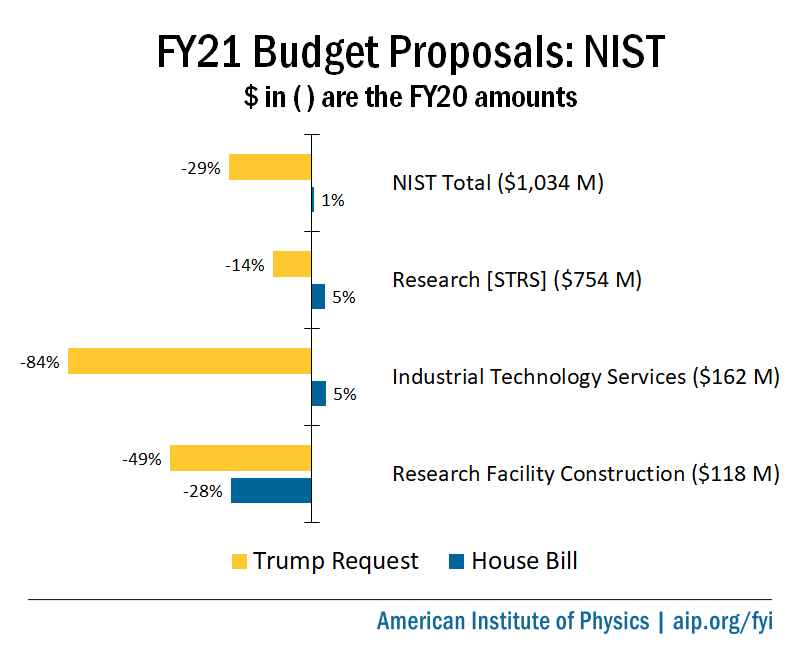 FY21 Appropriations for NIST