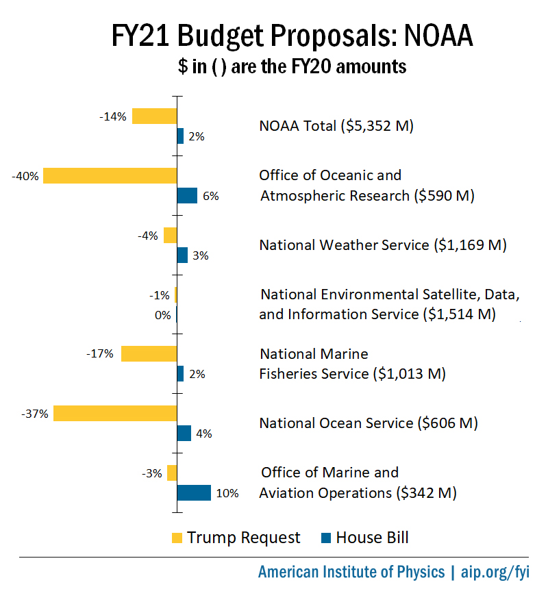 FY21 Appropriations for NOAA