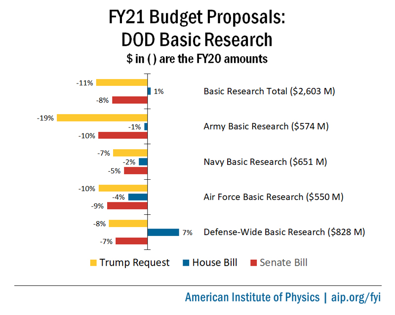 FY21 DOD Basic Research Proposals