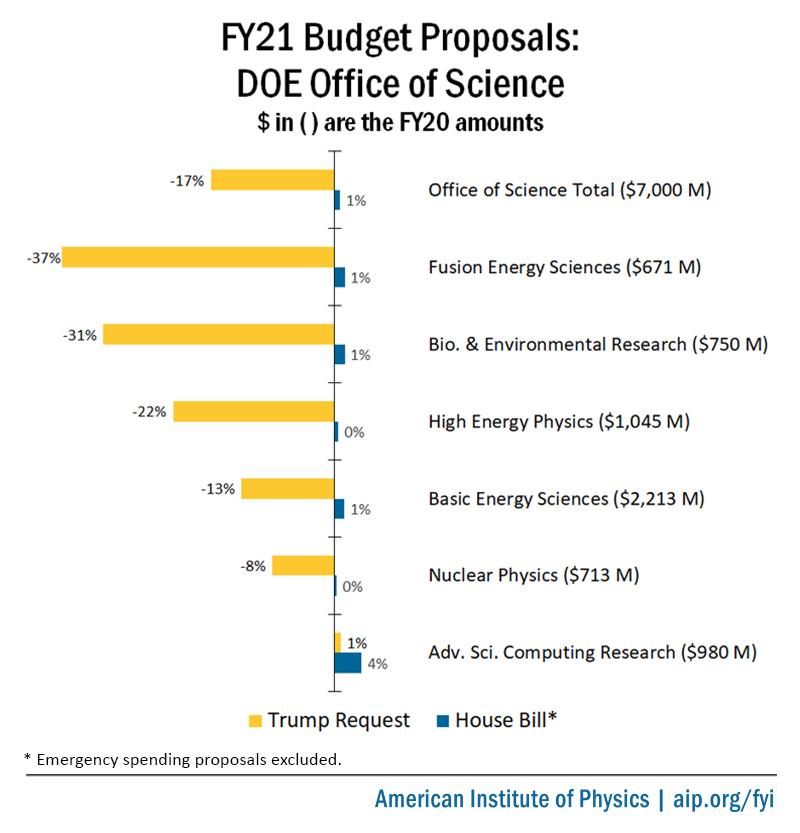 FY21 Budget Proposals: DOE Office of Science