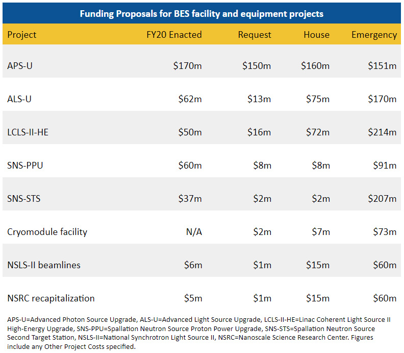 Funding proposals for BES facility and equipment projects