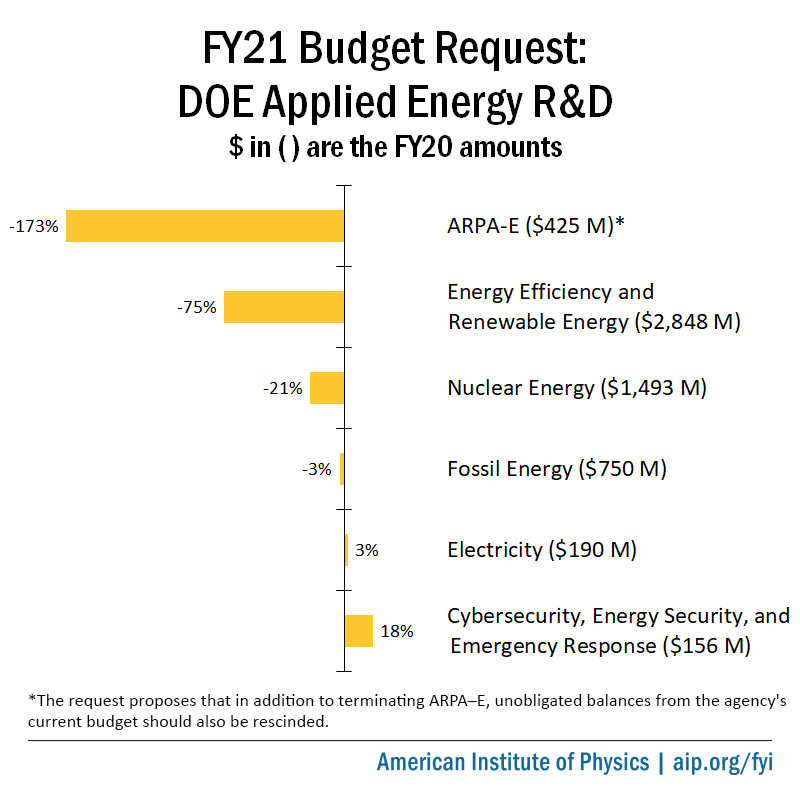 FY21 Budget Request: DOE Applied Energy R&D
