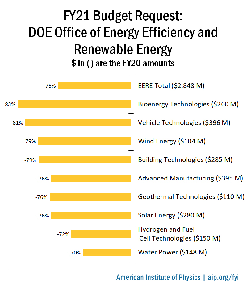 FY21 Budget Request: DOE Office of Energy Efficiency and Renewable Energy