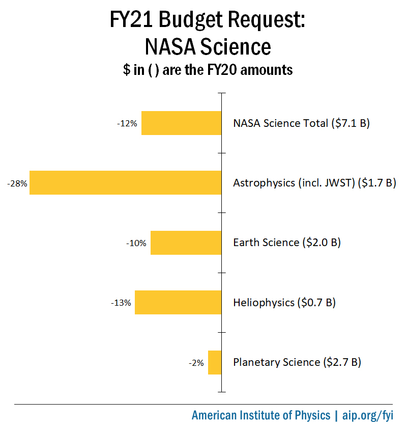 FY21 Budget Request: NASA Science