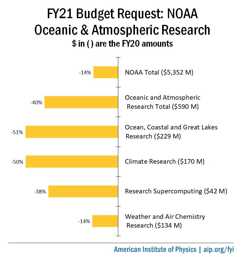 FY21 Budget Request: NOAA OAR