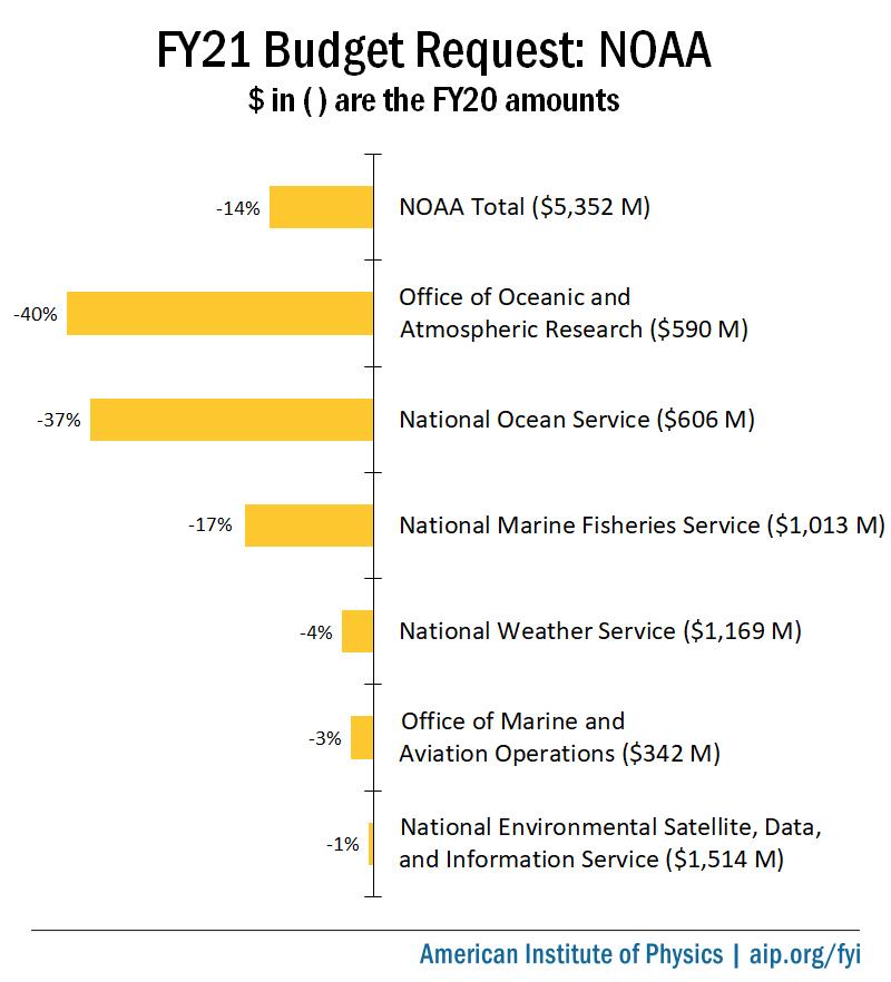 FY21 Budget Request: NOAA