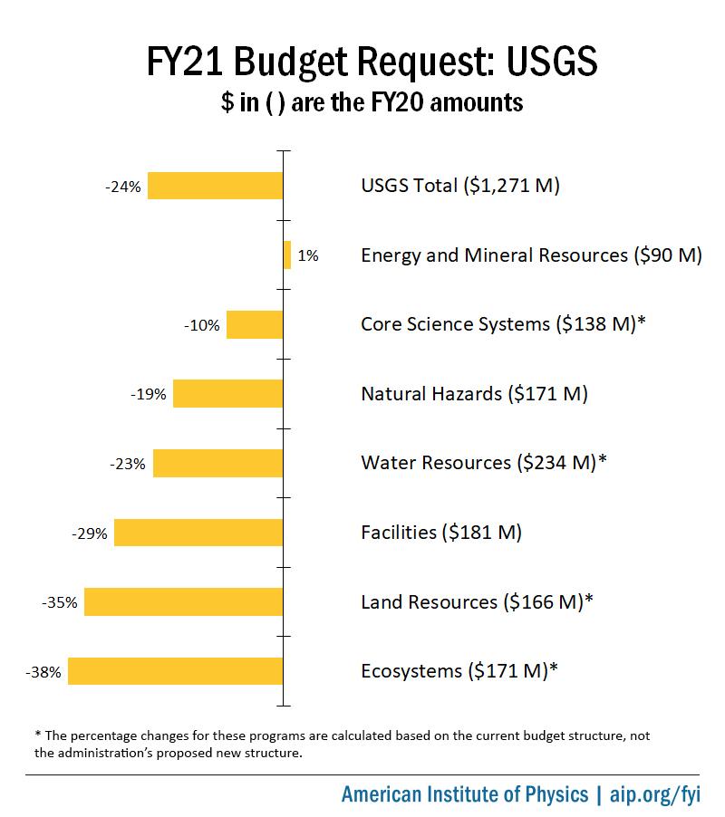 FY21 Budget Request: USGS