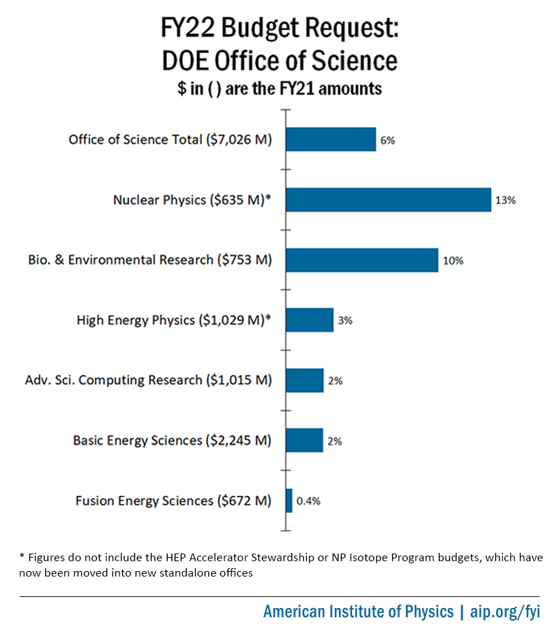 FY22 Budget Request: DOE Office of Science