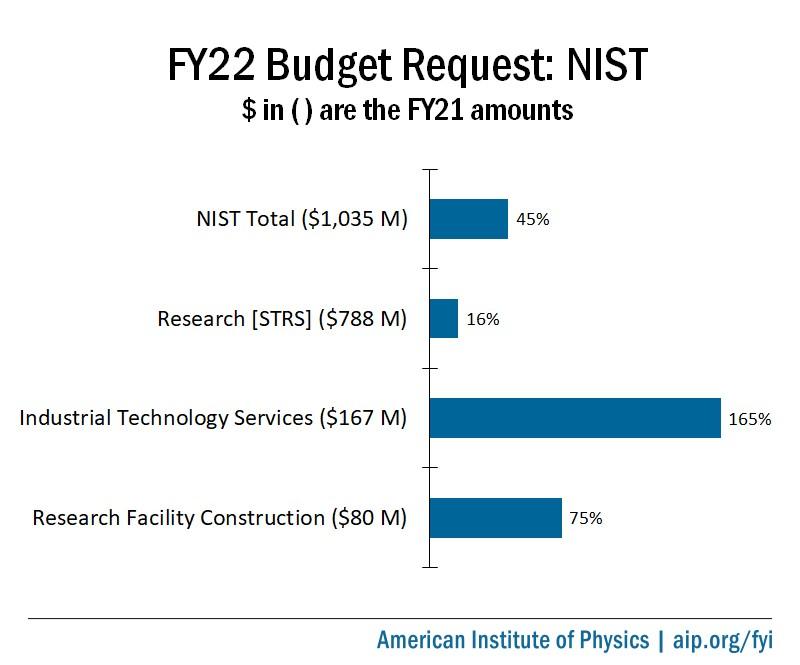 FY22 Budget Proposals For NIST