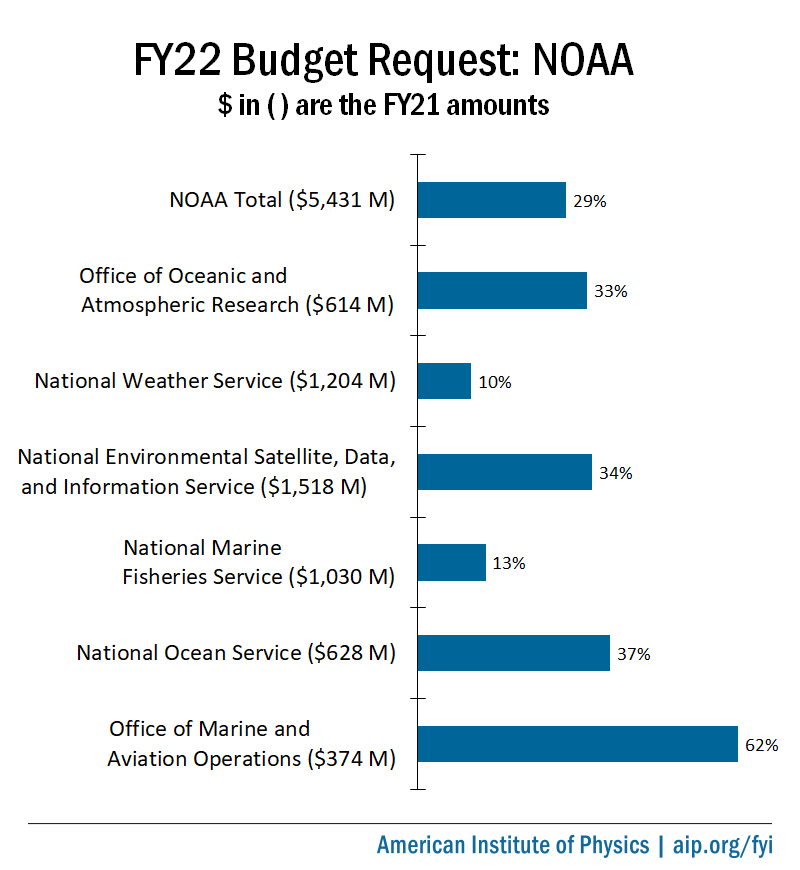 FY22 Budget Proposals For NOAA