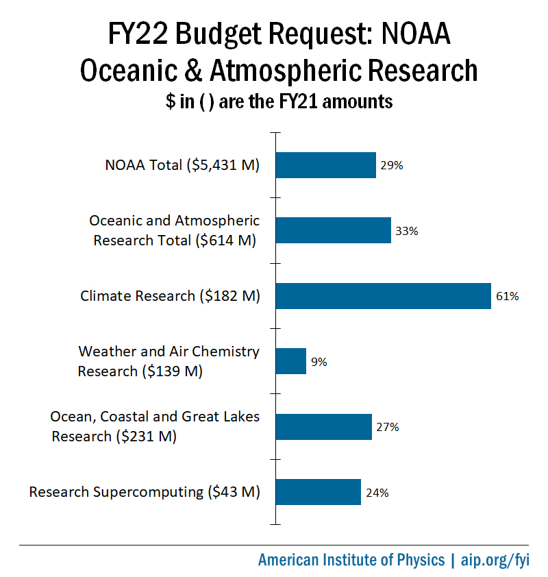FY22 Budget Proposals For NOAA OAR