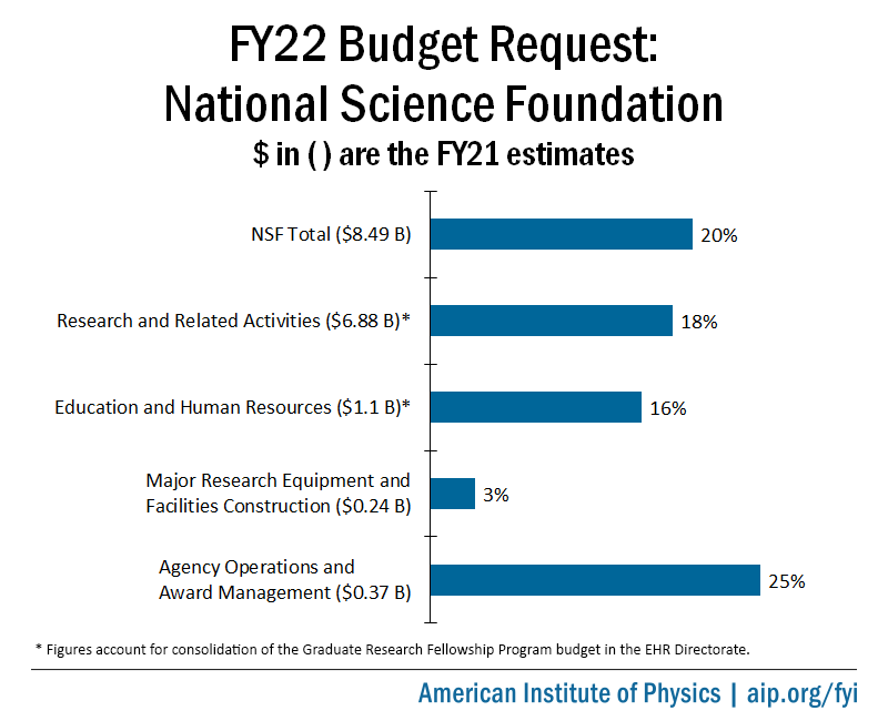 FY22 NSF Budget Request